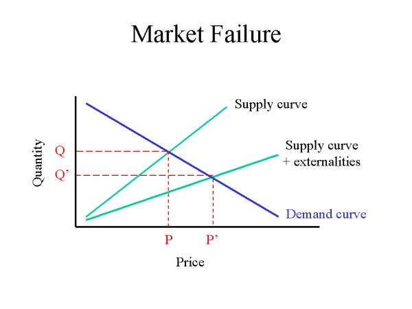 public policies used to solve market failure economics essay In economics, market failure is a situation in which the allocation of goods and services by a free market is not efficient there are some reasons for the government intervention in economic activity and these are also the explanations of market failure.