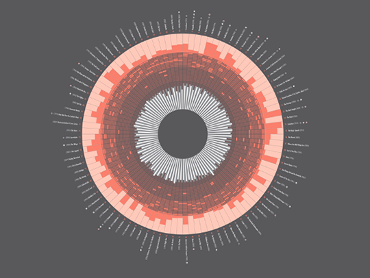 Colorful, CIRCOS-style ata visualization